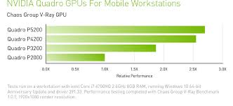 Mobile Gpu Chart Gpu Rendering Solutions For Vfx Artists And 3d Designers