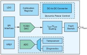 Adaptive Load Regulation And Dynamic Power Control Enables