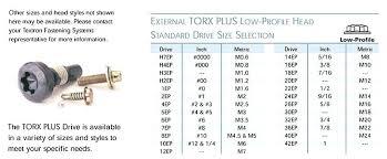 External Torx Size Chart Torx Specifications Npinds