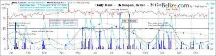 Yearly Rainfall Chart Belize Annual Rain Fall Includes Chart Historical Data