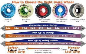 Quad Skate Wheel Hardness Chart Choosing The Right Roller Skate Wheel How To Determine The