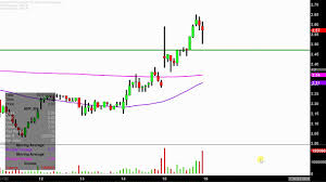 Avon Products Inc Avp Stock Chart Technical Analysis For 02 15 18