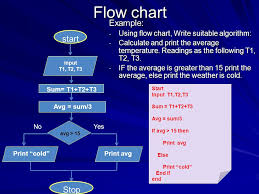 How To Make An If Then Flow Chart Exercise 1 Ppt Video Online Download