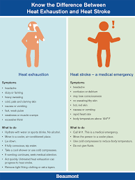 Heat Exhaustion Heat Stroke Chart Know The Difference Between Heat Stroke And Heat Exhaustion