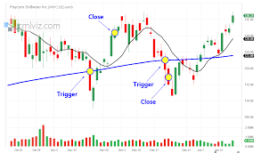 The Exact Trigger That Indicates Volatility In Paycom