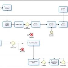 Sap Sales Order Process Flow Chart Sales Order Processing Flow Chart With Details Www