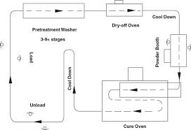 Powder Coating Process Flow Chart Pdf Www