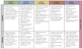 Can Do Descriptors A Free Tool For Esl Differentiation