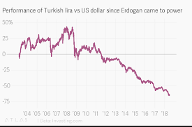 Performance Of Turkish Lira Vs Us Dollar Since Erdogan Came
