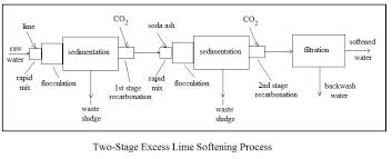lime soda water softening excel