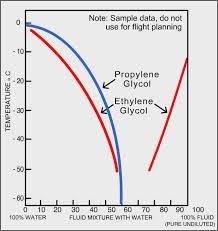 Dowfrost Freeze Chart Ethylene Glycol Brix Chart Bedowntowndaytona Com