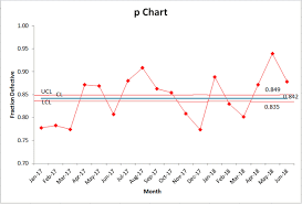 Laney P Chart In Excel P Prime Chart Modified P Chart