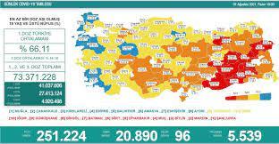 Türkiye'nin 6 Ağustos koronavirüs tablosu açıklandı - Yeni Şafak