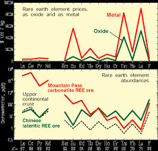 Rare Earth Elements Critical Resources For High Technology