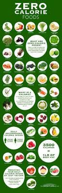 Zero Calorie Food Chart Infographic Zero Calorie Foods