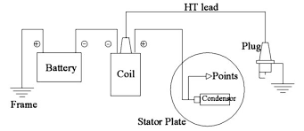 battery and coil or distributor wiring diagram condensor battery and coil or distributor wiring diagram condensor