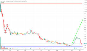 Kodk Stock Price And Chart Nyse Kodk Tradingview