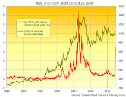 Italy Who Wins The Market The Euro Or Voters Gold News