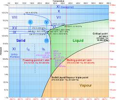 log lin pressure temperature phase diagram of water the roman numerals indicate various ice phases
