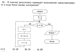 Разработка урока по теме Контрольная по программированию на pascal  hello html m4944286e png
