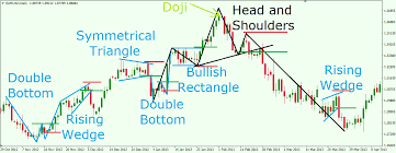 Chart Patterns Gorgeous Reading Forex Chart Patterns Like A Professional Trader
