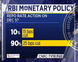 Rbi Smart Charts Rbi Monetary Policy Cnbc Tv18s Poll Of Economists In 7