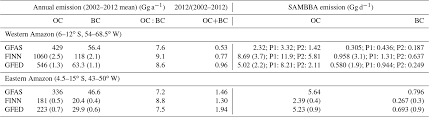 Rhs Colour Chart Amazon Acp Biomass Burning Aerosol Over The Amazon Analysis Of
