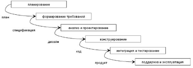 Реферат Каскадная модель жизненного цикла разработки ПО  Это была первая модель которая формализовала структуру этапов разработки ПО придавая особое значение исходным требованиям и проектированию