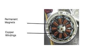 bldc stator and rotor