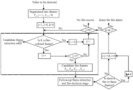 early fire detection based on flame contours in video fire alarm system flow chart at Fire Alarm Flow Diagram