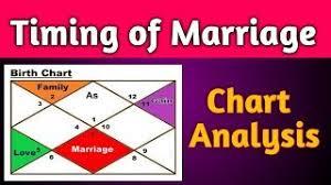 Astrologers Horoscope Analysis Videos Astrologers Horoscope