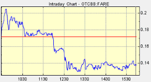 Fare Stock Chart Fare Stock World Moto Crashes As Banners Are Disabled