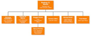 Princeton University Organizational Chart Voya Financial Investor Relations Shareholder Resources