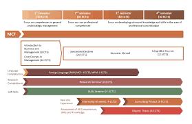 Программа Корпоративные финансы master in corporate finance mcf   производственную практику в компании консультационный проект написание магистерской диссертации Рабочим языком программы является английский