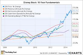 Why Im Never Selling Walt Disney Stock Nasdaq