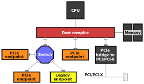 pci express wiring diagram wiring diagram libraries pci express pci express wiring diagram