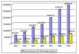 Дипломная работа Пути совершенствования налогообложения прибыли   установленных законодательством Российской Федерации образует из страховых взносов необходимые для предстоящих страховых выплат страховые резервы