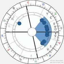 Sigmund Freud Chart Sigmund Freud Birth Chart Horoscope Date Of Birth Astro