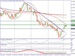 Aud Chf Live Chart Australian Dollar Swiss Franc Real Time