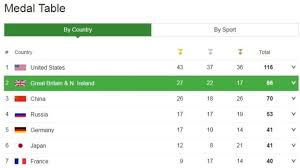 Olympic Medals Table Buddha Fulliving