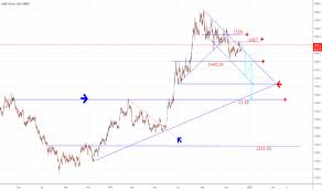 Gold Futures Chart Live Gc1 Charts And Quotes Tradingview