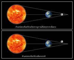 สถาบันวิจัยดาราศาสตร์แห่งชาติ (องค์การมหาชน) - ปรากฏการณ์จันทรุปราคาที่น่าติดตามในปี  2563