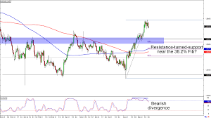 Chart Art Trend And Retracement Setups On Eur Chf And Aud