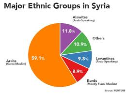 Nationalism Ethnicity In Syria Globalisation In Syria