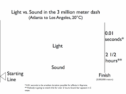Time Vs Speed Of Light Spasms Of Accommodation Speed Of Light Speed Of Sound