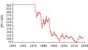 jpy usd exchange rate chart japanese yen wikipedia