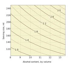 Abv Chart Unit Of Alcohol Wikiwand