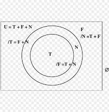 Venn Diagram Image Download Venn Diagram Showing U 8 Download Scientific Diagram