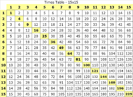 Divide Chart 1 12 Math Division Table Chart Multiplication Table 1 15