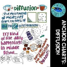 Science Scaffolded Notes Anchor Charts Diffusion